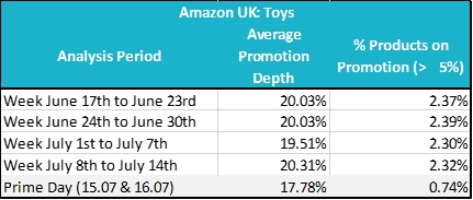 Figure 1 Toys Promotions on Amazon