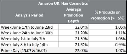 Figure 2 Hair Cosmetics Promotions on Amazon