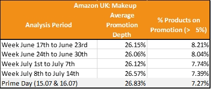 Figure 3 Makeup Promotions on Amazon