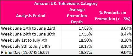Figure 4 Televisions Promotions on Amazon