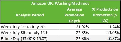 Figure 5 Washing Machines Promotions on Amazon