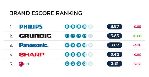 escore rankings-DE