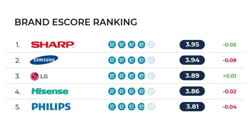 escore rankings-ES