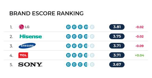escore rankings-IT