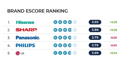 escore rankings-couk