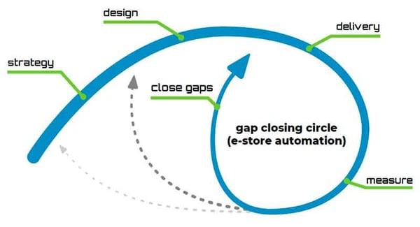eCommerce Perfect Store Framework